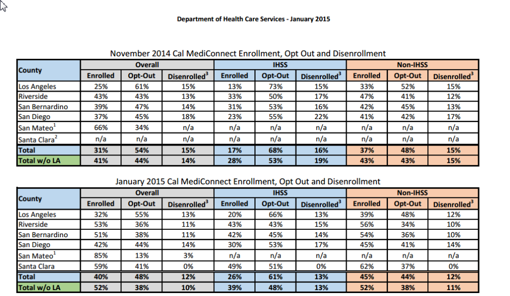 Enrollment Data CCI