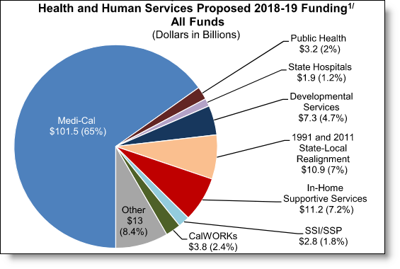 2018-2019 Proposed Budget « Personal Assistance Services Council